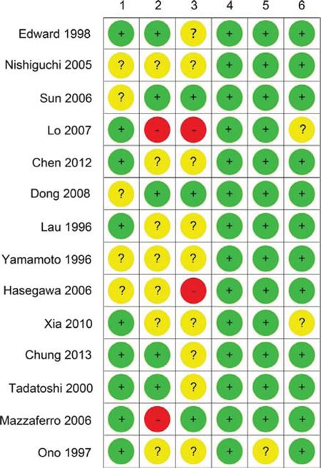 Cochrane risk of bias tool results.
