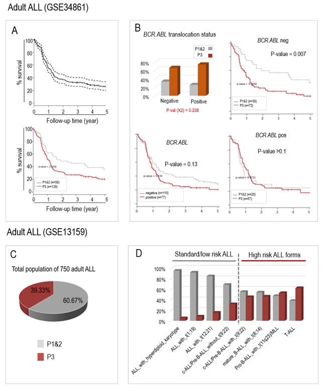 The aberrant activation of the same 6 genes can also predict prognosis in two published populations of adult ALL patients from GSE34861 (A and B) and GSE13159 (C and D, MILE study).