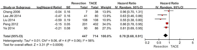 The subgroup meta-analysis comparing the overall survival between HCC patients with PVTT undergoing hepatic resection and TACE.