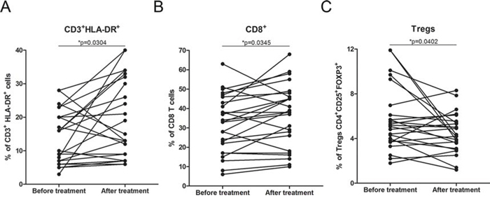 Immune parameters in the peripheral blood during DCVAC/PCa/docetaxel treatment.