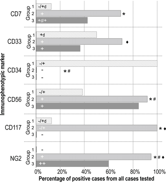 Immunophenotypic differences observed for individual markers on neoplastic pDC from PBDCN patients classified into the three different maturation-associated groups defined in this study.