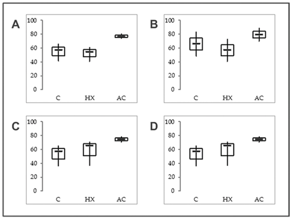 mRNA expression levels of SNCG isoform 2 short in EC cell lines.