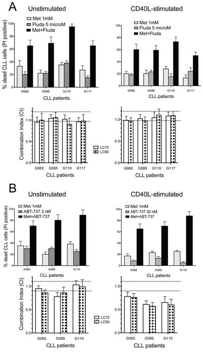 Combination cytotoxicity of metformin and Fludarabine or ABT-737.