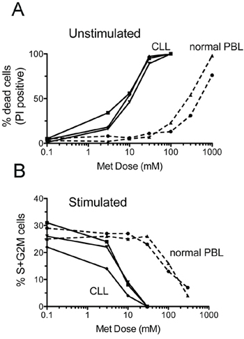 CLL cells are more sensitive to metformin than healthy peripheral blood lymphocytes.