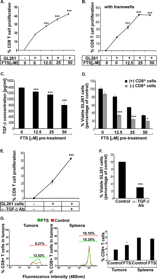 FTS decreases secretion of the immunosuppressive cytokine TGF-β from GL261 glioma cells and increases the proliferative and cytotoxic capacities of CTLs