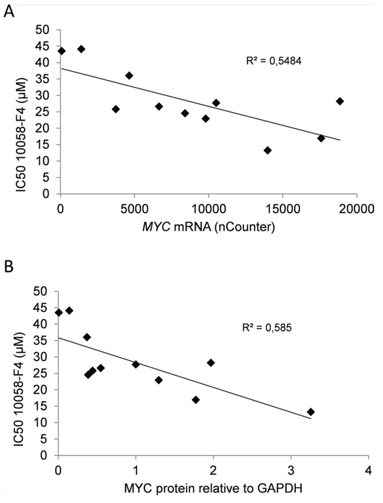 MYC gene copy numbers determine expression of MYC mRNA and protein in myeloma cell lines.