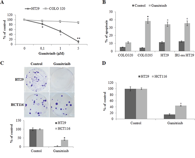BRAF-mutant colorectal carcinoma cells are highly sensitive to TRAP1 inhibition.
