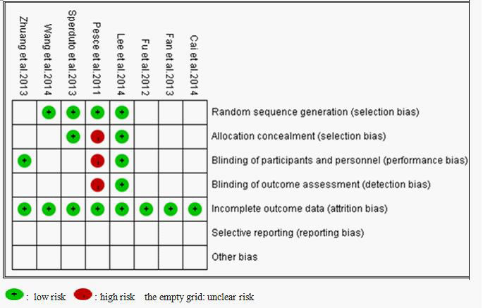 Bias risk and quality assessment of included studies.