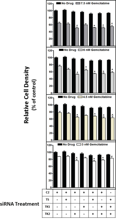 siRNA targeting of TK2, but not TS or TK1, contributes to sensitization to gemcitabine.