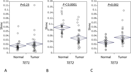 mRNA levels of TET family in 32 matched ESCC and matched normal mucosa specimens.