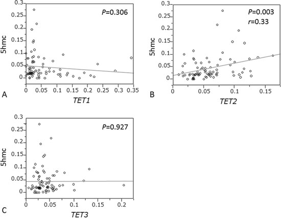 Correlation between 5-hmC expression and mRNA levels of TETs family in ESCC.