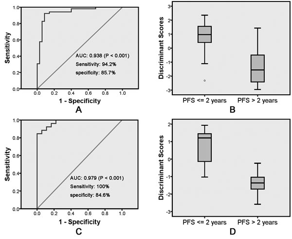 Receiver operating characteristic curve analysis of the discriminant model with BMI and OLR1 immunostaining score for discriminate PFS <= 2 years and PFS > 2 years on training