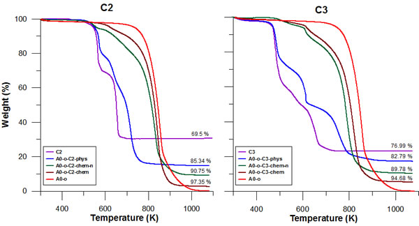 Thermal analysis results for pure C2 (/C3), A0-o, A0-o-C2 (/C3)-phys, A0-o-C2 (/C3)-chem-n, and A0-o-C2 (/C3)-chem.
