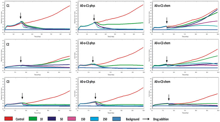 Real time cell analysis of B16-F10 after treatment with drugs administered alone (C1, C2 and C3) and with drugs delivered chemically or physically via nanotubes (A0-o-C1, A0-o-C2 and A0-o-C3).