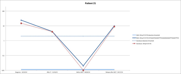 Concordant MRD monitoring with fragment analysis for FLT3 ITD and NGS for FLT3 ITD.