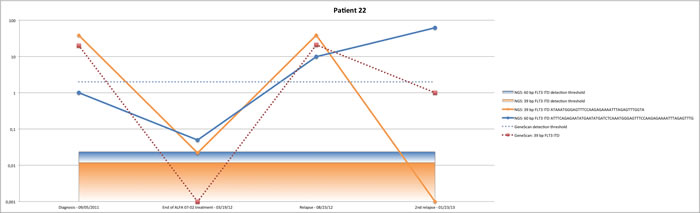 NGS detects polyclonality in patient #22 (A), patient #23 (B) and patient #24 (C).