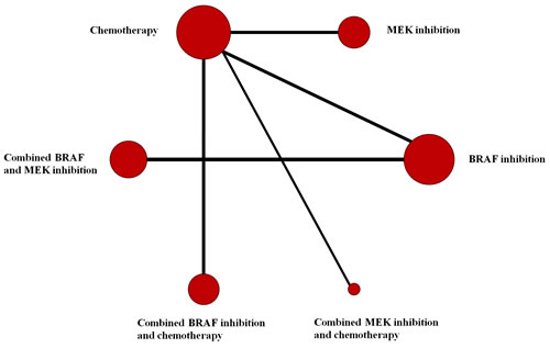 Network of comparisons for the Bayesian network meta-analysis.