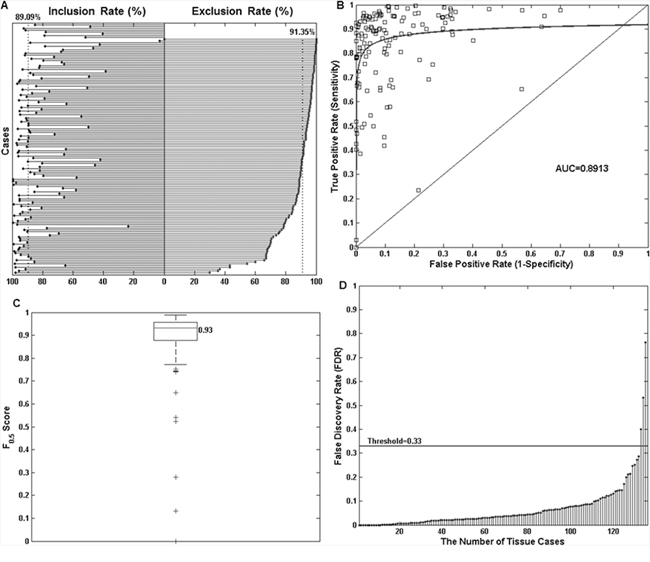 Objective comparison of manual and automated tumor annotations for 136 neoplastic lung tissue slides using four statistical measurements.