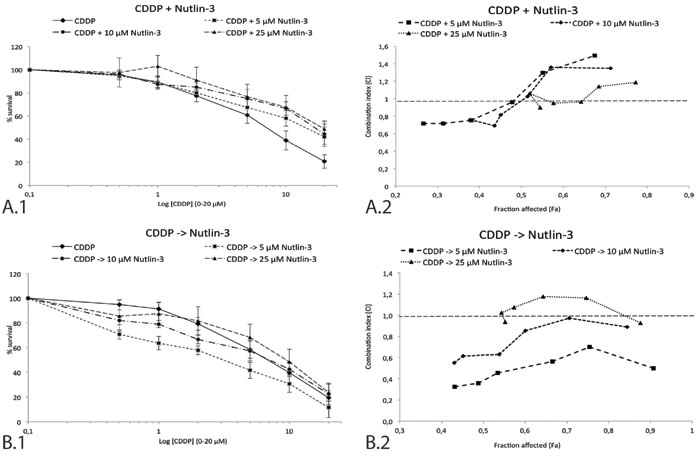 Survival curve and combination index (CI) of the sequential and simultaneous combination therapy in the p53 wild type cell line A549.