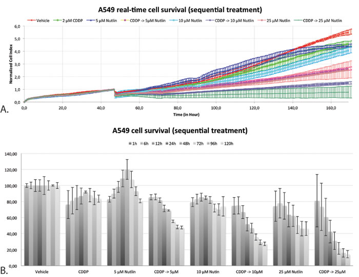 Real-time cell-viability of A549 by using the xCELLigence system after sequential treatment with CDDP and Nutlin-3.