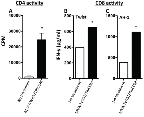 Treatment with MVA-TWIST/TRICOM induces Twist-specific T-cell responses in 4T1 tumor-bearing BALB/c mice.