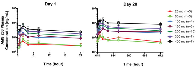 Plasma concentration time profiles of AMG 208 on days 1 and 28 following oral administration on days 1 and 4 to 28 once daily.