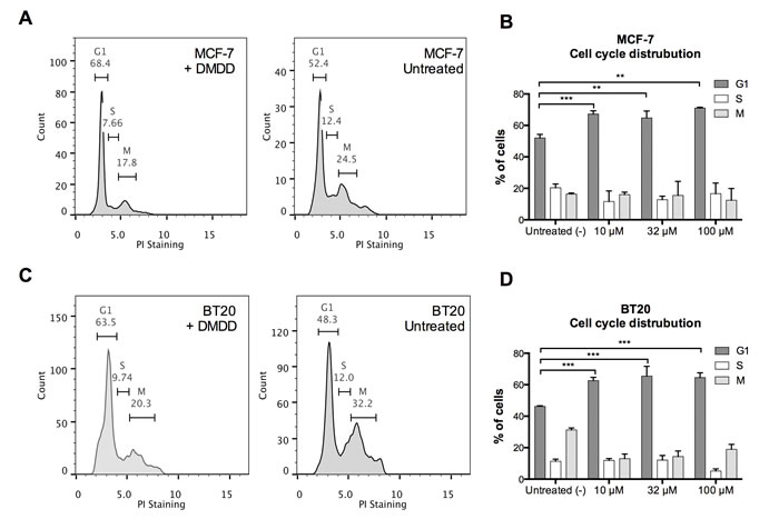Cell cycle distribution of human breast carcinoma cells MCF-7 and BT20 treated with DMDD.