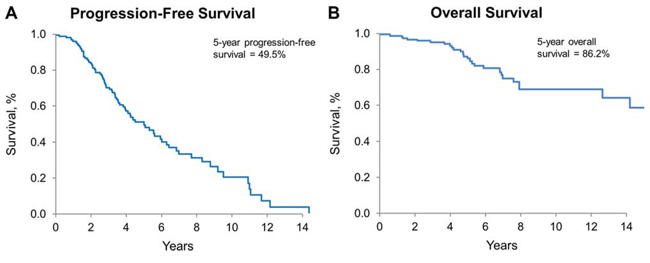 Progression-free and overall survival for all patients.