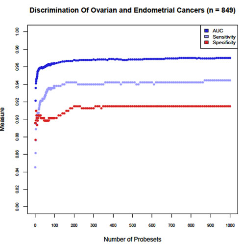Determination of the optimal number of classification probesets for the Tissue of Origin Endometrial Test.