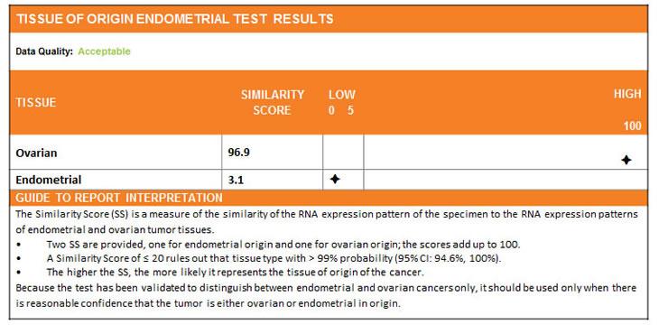 A sample Tissue of Origin Endometrial Test report.