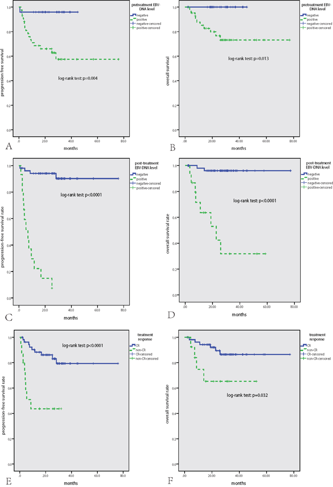Survival analysis in the whole cohort of 68 patients with NKTCL.