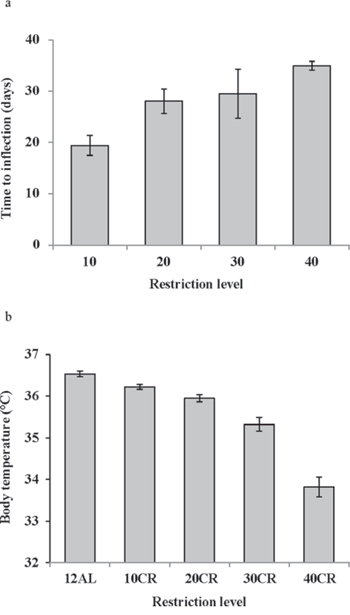 The response of mean daily body temperature to calorie restriction (CR).