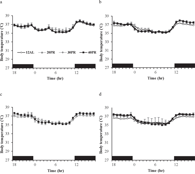 Body temperature fluctuations over a 24 hr period at varying timepoints over 12 weeks of graded protein restriction (PR) throughout the experiment.