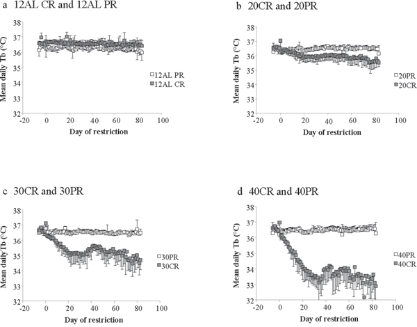 Comparisons of the body temperature responses to caloric restriction (CR) and protein restriction (PR).
