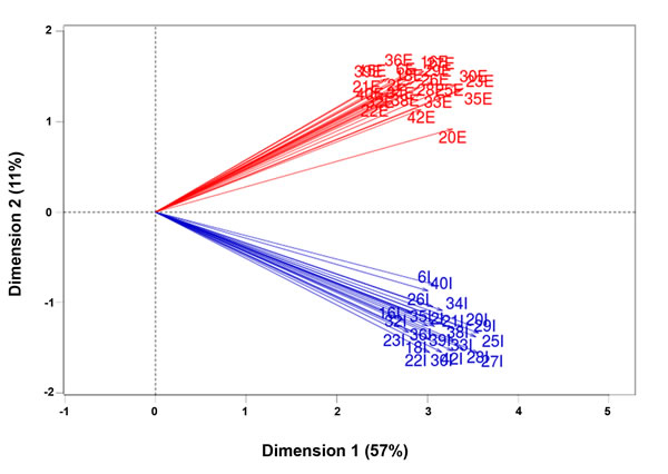 Principal component analysis of all fractions.