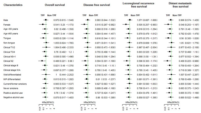 Subgroup analysis of overall survival, disease-free survival, locoregional recurrence-free survival and distant metastasis-free survival between the experimental and control groups.