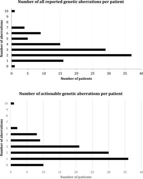 Number of reported genetic aberrations and number of theoretically actionable genetic aberrations per patient.