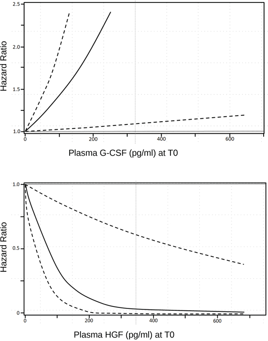 Smoothing spline plot of unadjusted hazard ratios (HRs) for clinical response to m-cART in HIV+ patients with advanced KS, according to continuous G-CSF and HGF baseline plasma concentration.