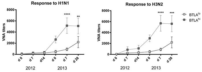 Correlation of BTLA expression and VNA responses.