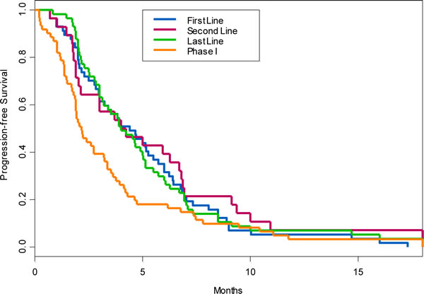 Progression-free survival of patients treated on phase I trials when compared to their first-line, second-line and last systemic antitumor therapy given in advanced setting prior to phase I referral.