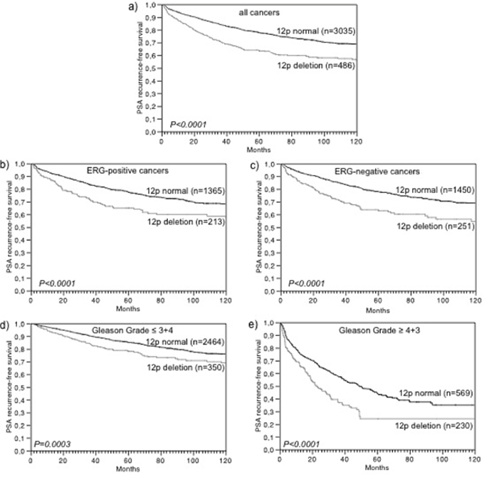 Association of 12p deletion with biochemical recurrence in