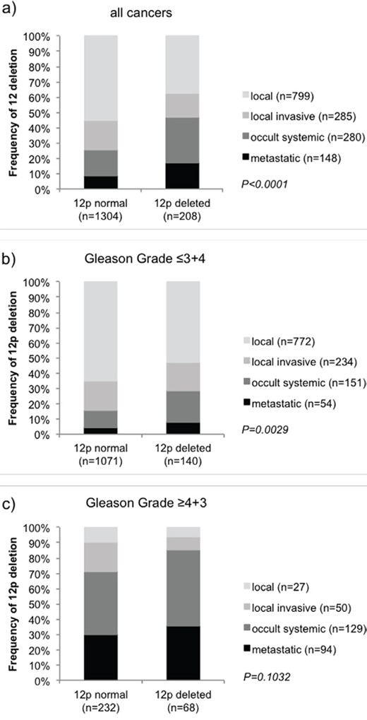 Association of 12p deletion with clinical groups representing the clinical hallmarks of prostate cancer in