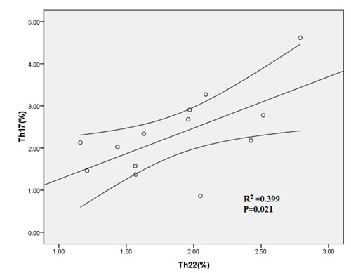 Positive correlation was found between PB Th22 and Th17 cells in ND patients.
