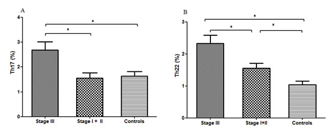 Circulating Th17 and Th22 cells of stage III, stage I+II MM patients and healthy controls.