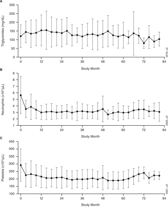Clinical laboratory findings (mean ± standard deviation [SD]) over time for the combined phase 1 and extension studies.