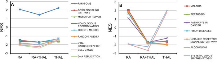 Pathway analysis (GSEA) for genes regulated by RA, THAL, or RA+THAL.
