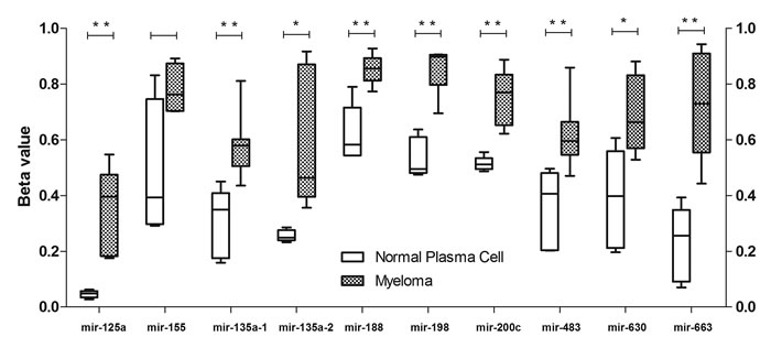 Methylation analysis of miRNA-associated CpG sites in myeloma patients and normal plasma cells.
