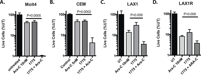 AZD1775 sensitizes T-ALL cell lines and patient derived samples to cytarabine.