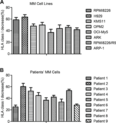 Expression of HLA class I decreased after CFZ treatment in MM cell lines and primary MM cells.