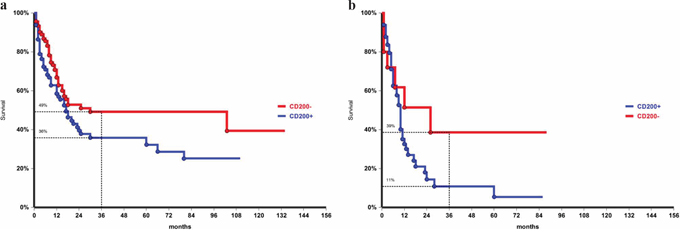 Overall survival by CD200 expression in de novo, p = 0.04 a. and secondary leukemia, p = 0.05 b..